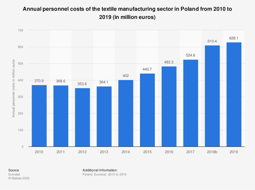 Statistic: Annual personnel costs of the textile manufacturing sector in Poland from 2008 to 2016 (in million euros) | Statista