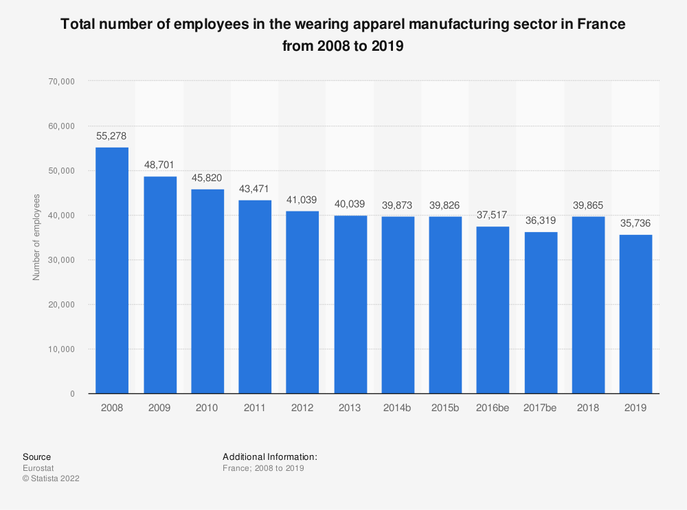 Statistic: Total number of employees in the wearing apparel manufacturing sector in France from 2008 to 2018 | Statista