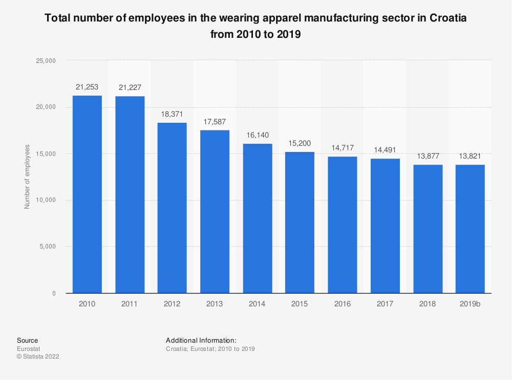 Statistic: Total number of employees in the wearing apparel manufacturing sector in Croatia from 2008 to 2016 | Statista