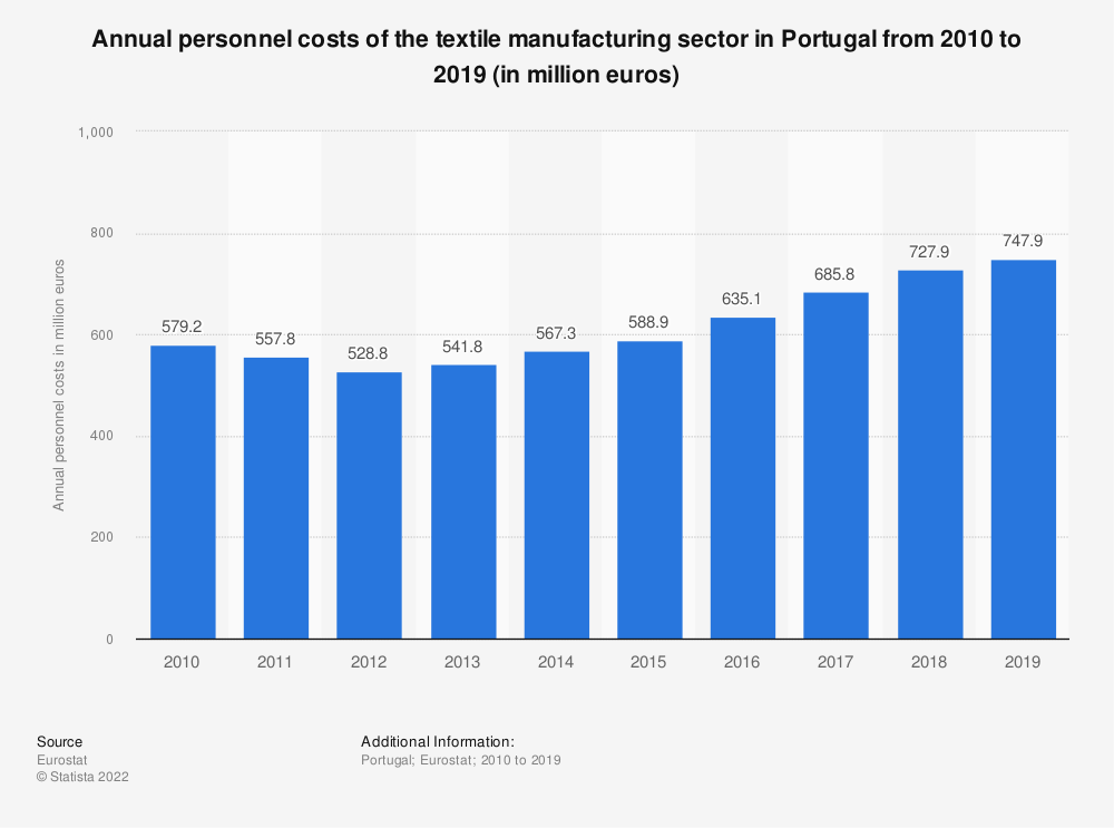 Statistic: Annual personnel costs of the textile manufacturing sector in Portugal from 2008 to 2016 (in million euros) | Statista