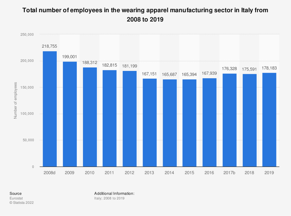 Statistic: Total number of employees in the wearing apparel manufacturing sector in Italy from 2008 to 2017 | Statista
