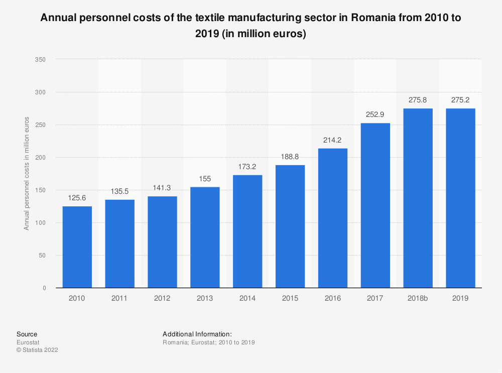 Statistic: Annual personnel costs of the textile manufacturing sector in Romania from 2008 to 2016 (in million euros) | Statista