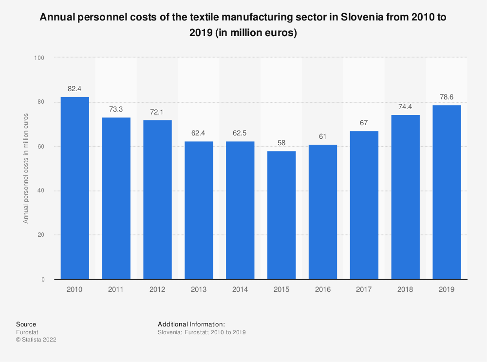 Statistic: Annual personnel costs of the textile manufacturing sector in Slovenia from 2008 to 2016 (in million euros) | Statista