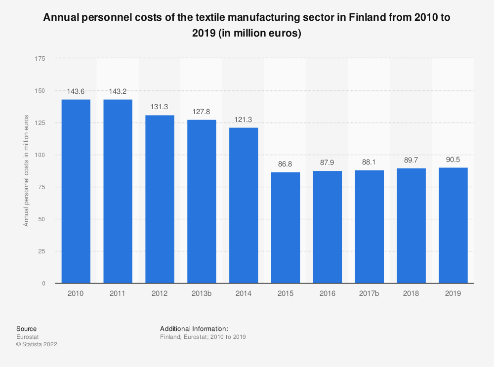 Statistic: Annual personnel costs of the textile manufacturing sector in Finland from 2008 to 2016 (in million euros) | Statista