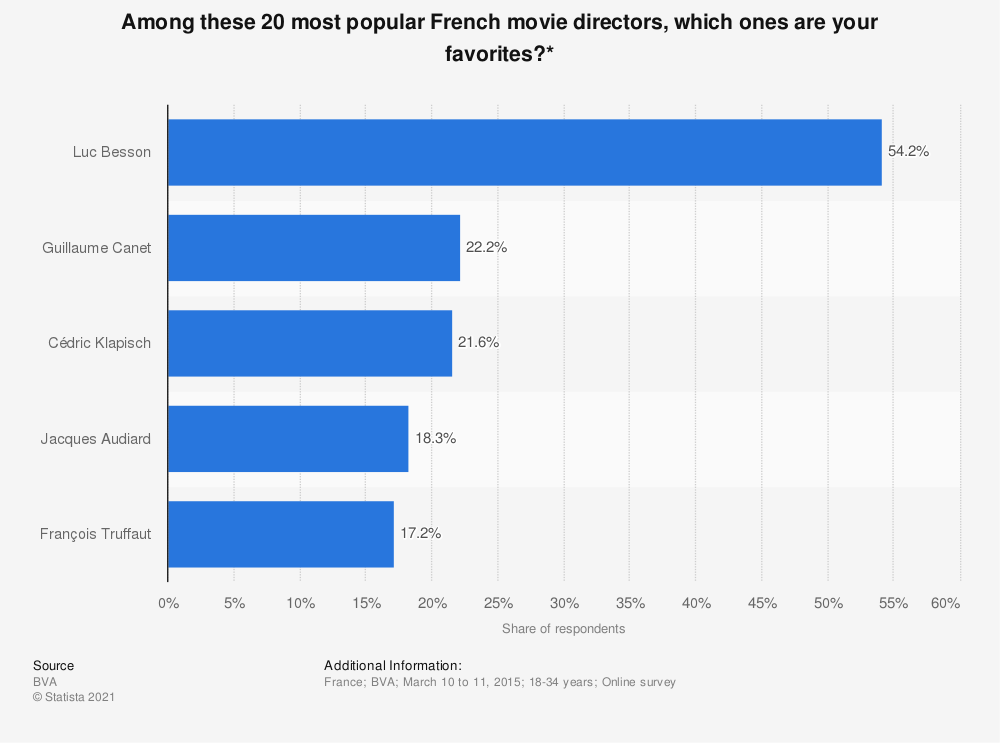 Statistic: Among these 20 most popular French movie directors, which ones are your favorites?* | Statista