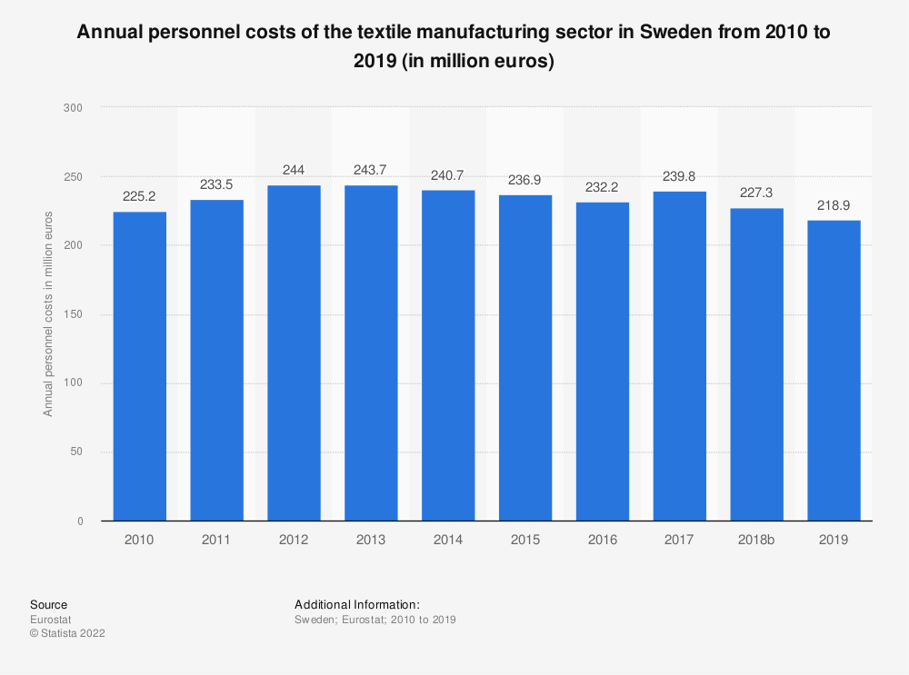 Statistic: Annual personnel costs of the textile manufacturing sector in Sweden from 2008 to 2016 (in million euros) | Statista