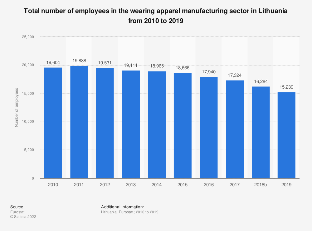 Statistic: Total number of employees in the wearing apparel manufacturing sector in Lithuania from 2008 to 2016 | Statista
