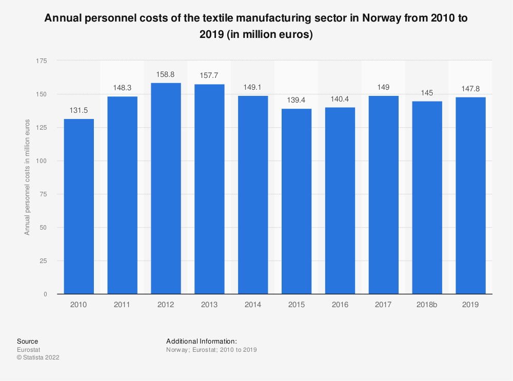 Statistic: Annual personnel costs of the textile manufacturing sector in Norway from 2008 to 2016 (in million euros) | Statista
