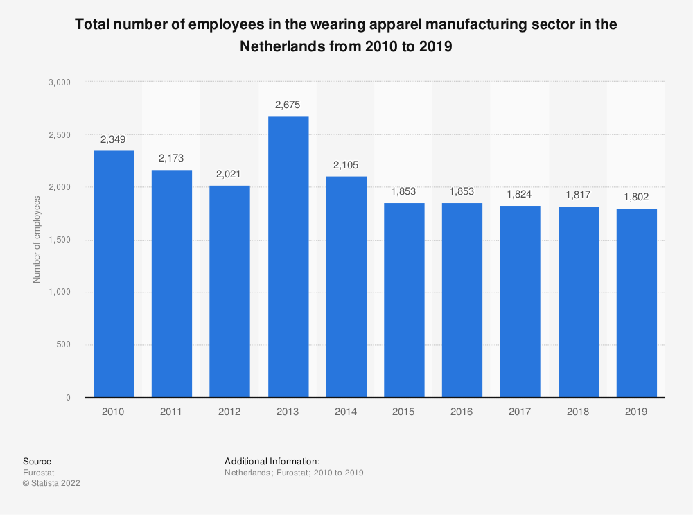 Statistic: Total number of employees in the wearing apparel manufacturing sector in the Netherlands from 2008 to 2016 | Statista