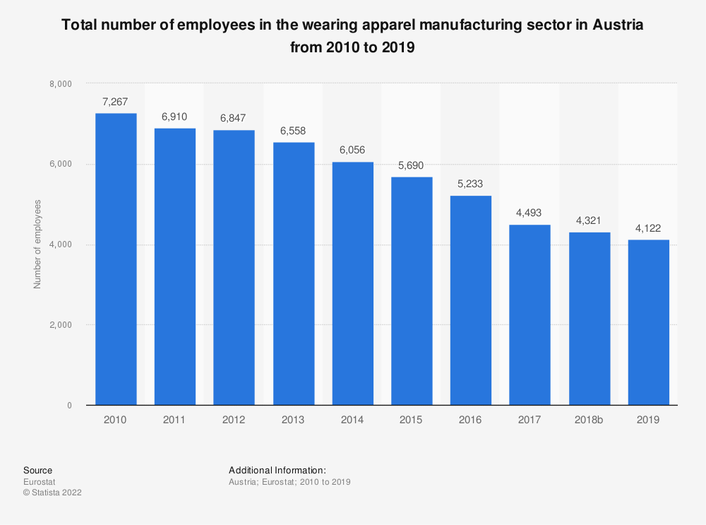 Statistic: Total number of employees in the wearing apparel manufacturing sector in Austria from 2008 to 2016 | Statista