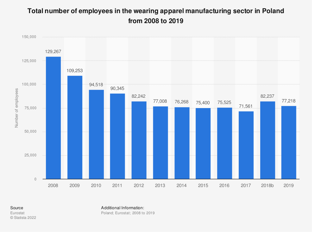 Statistic: Total number of employees in the wearing apparel manufacturing sector in Poland from 2008 to 2016 | Statista