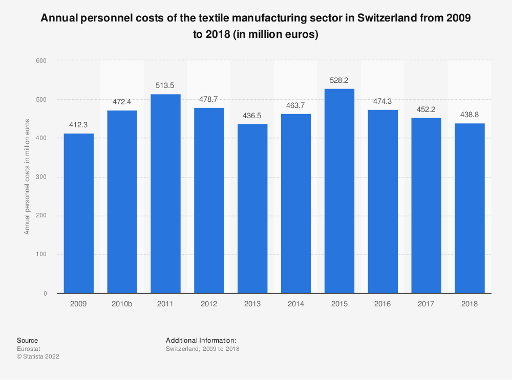 Statistic: Annual personnel costs of the textile manufacturing sector in Switzerland from 2009 to 2016 (in million euros) | Statista