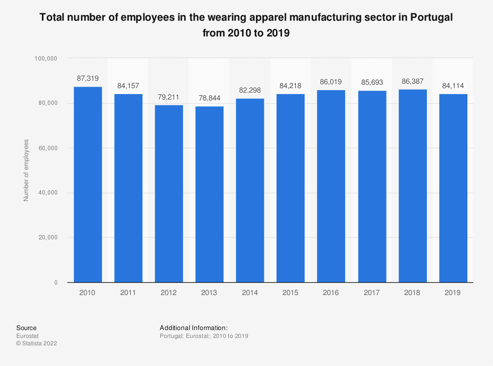Statistic: Total number of employees in the wearing apparel manufacturing sector in Portugal from 2008 to 2016 | Statista