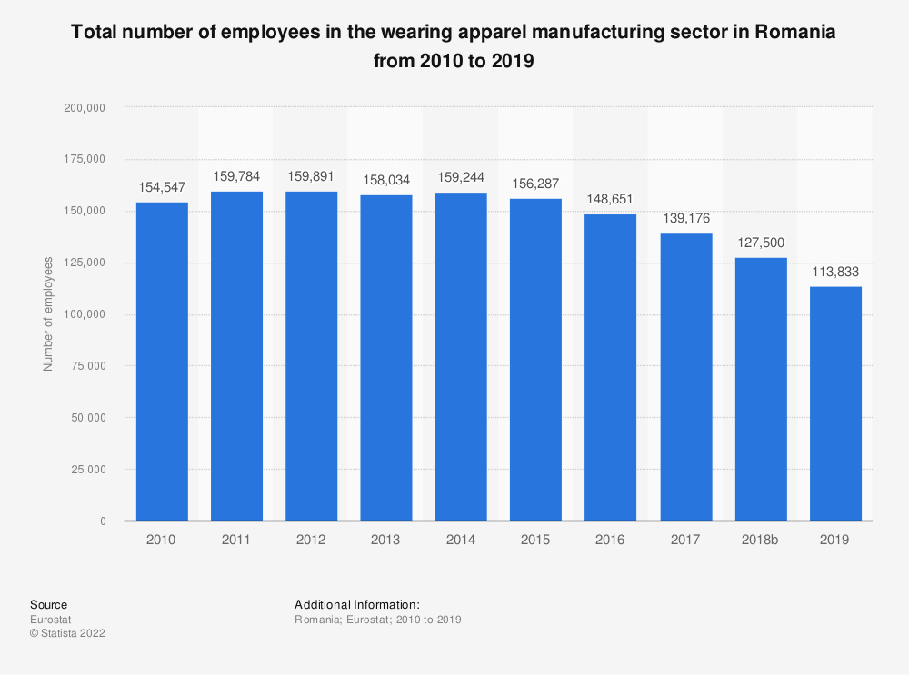 Statistic: Total number of employees in the wearing apparel manufacturing sector in Romania from 2008 to 2016 | Statista