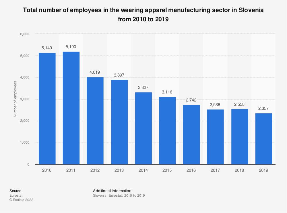 Statistic: Total number of employees in the wearing apparel manufacturing sector in Slovenia from 2008 to 2016 | Statista