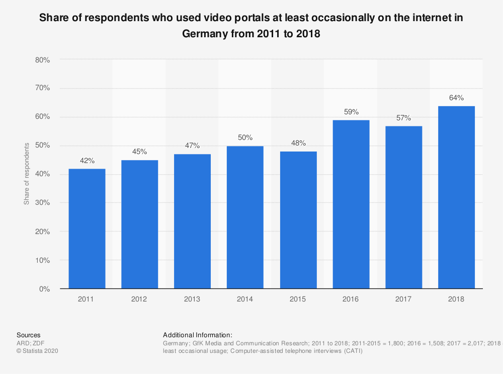 Statistic: Share of respondents who used video portals at least occasionally on the internet in Germany from 2011 to 2018 | Statista