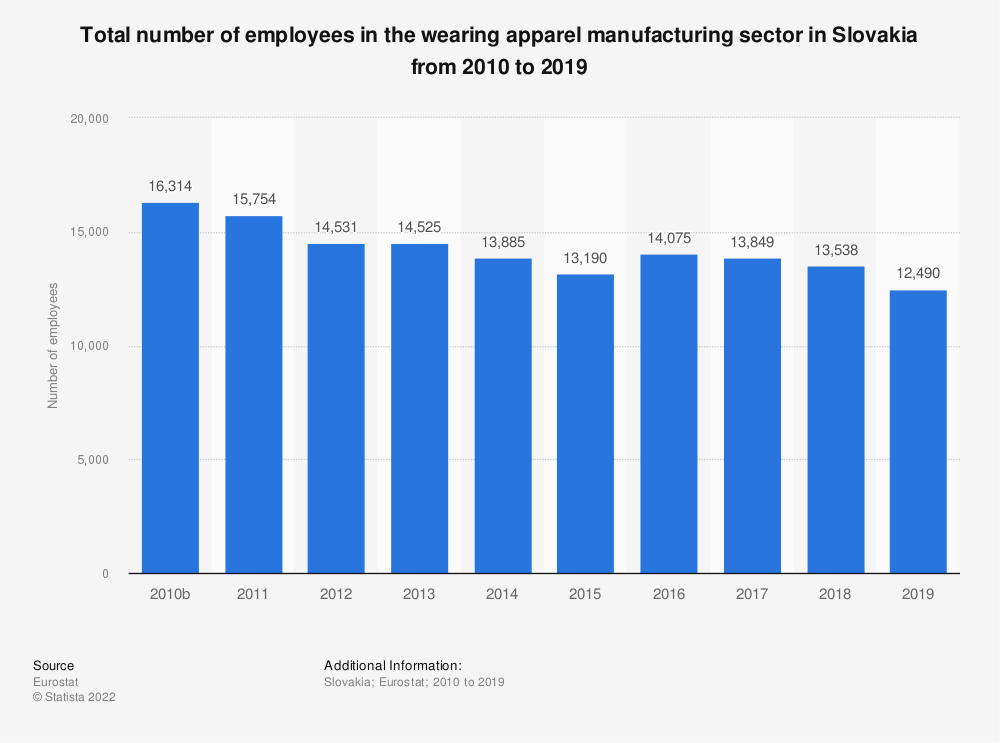 Statistic: Total number of employees in the wearing apparel manufacturing sector in Slovakia from 2008 to 2016 | Statista