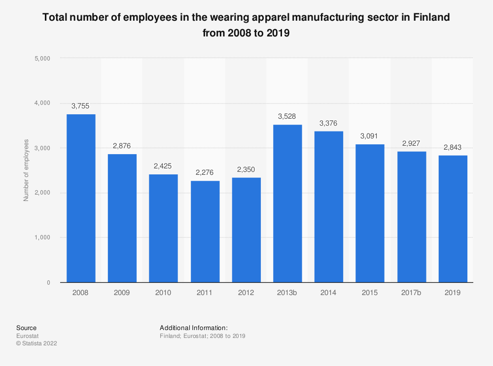 Statistic: Total number of employees in the wearing apparel manufacturing sector in Finland from 2008 to 2015 | Statista