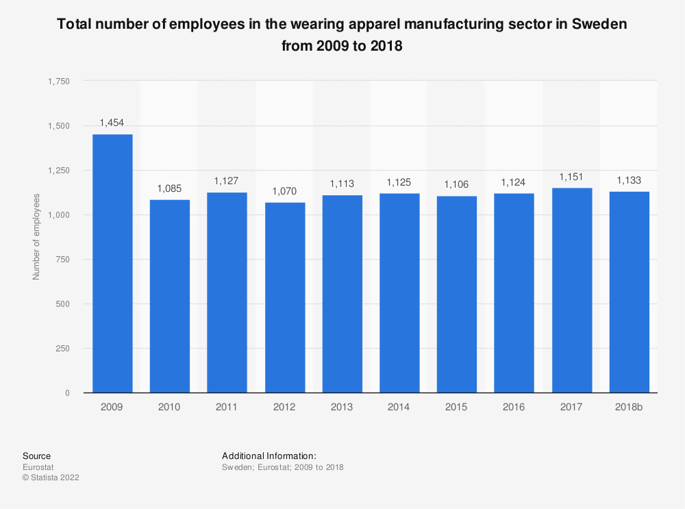 Statistic: Total number of employees in the wearing apparel manufacturing sector in Sweden from 2008 to 2016 | Statista