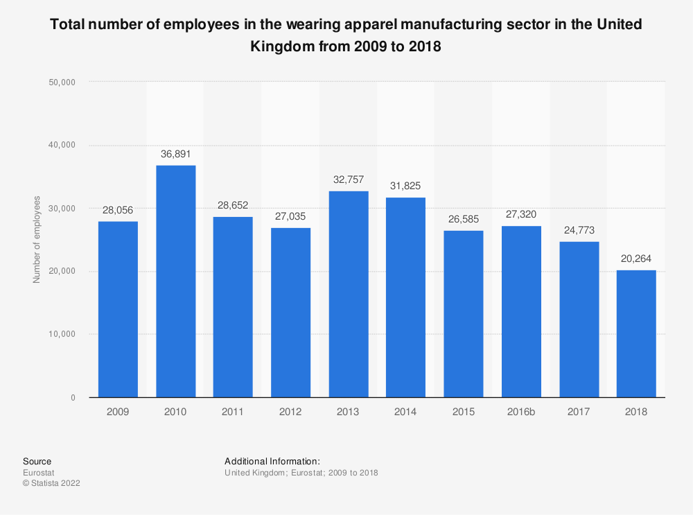 Statistic: Total number of employees in the wearing apparel manufacturing sector in the United Kingdom from 2008 to 2016 | Statista