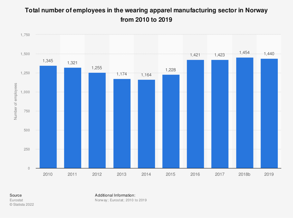 Statistic: Total number of employees in the wearing apparel manufacturing sector in Norway from 2008 to 2016 | Statista