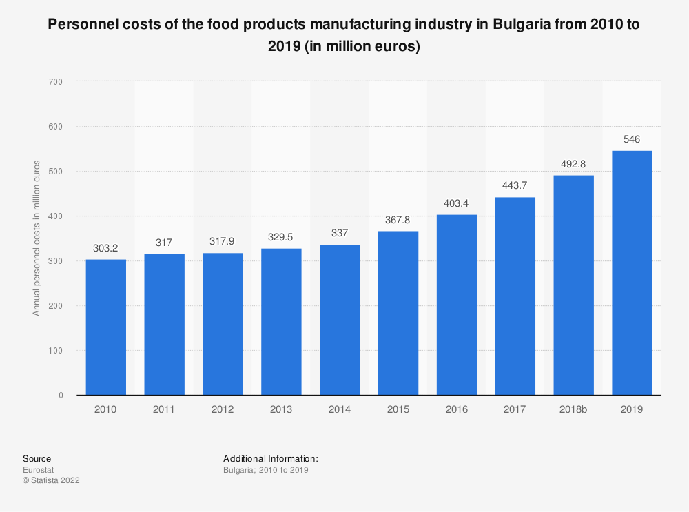 Statistic: Personnel costs of the food products manufacturing industry in Bulgaria from 2008 to 2014 (in million euros) | Statista