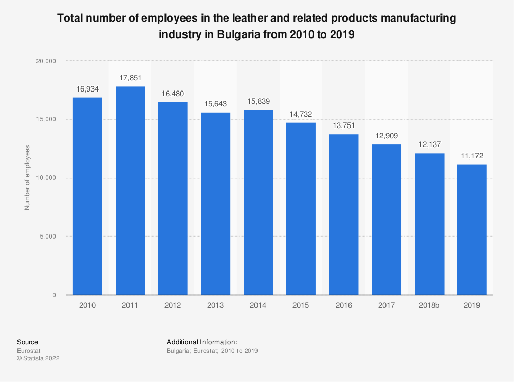 Statistic: Total number of employees in the leather and related products manufacturing industry in Bulgaria from 2008 to 2016 | Statista