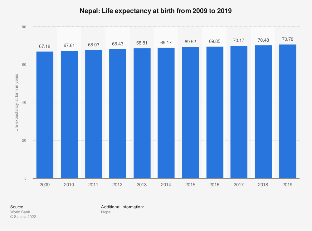 Statistic: Nepal: Life expectancy at birth from 2007 to 2017 | Statista