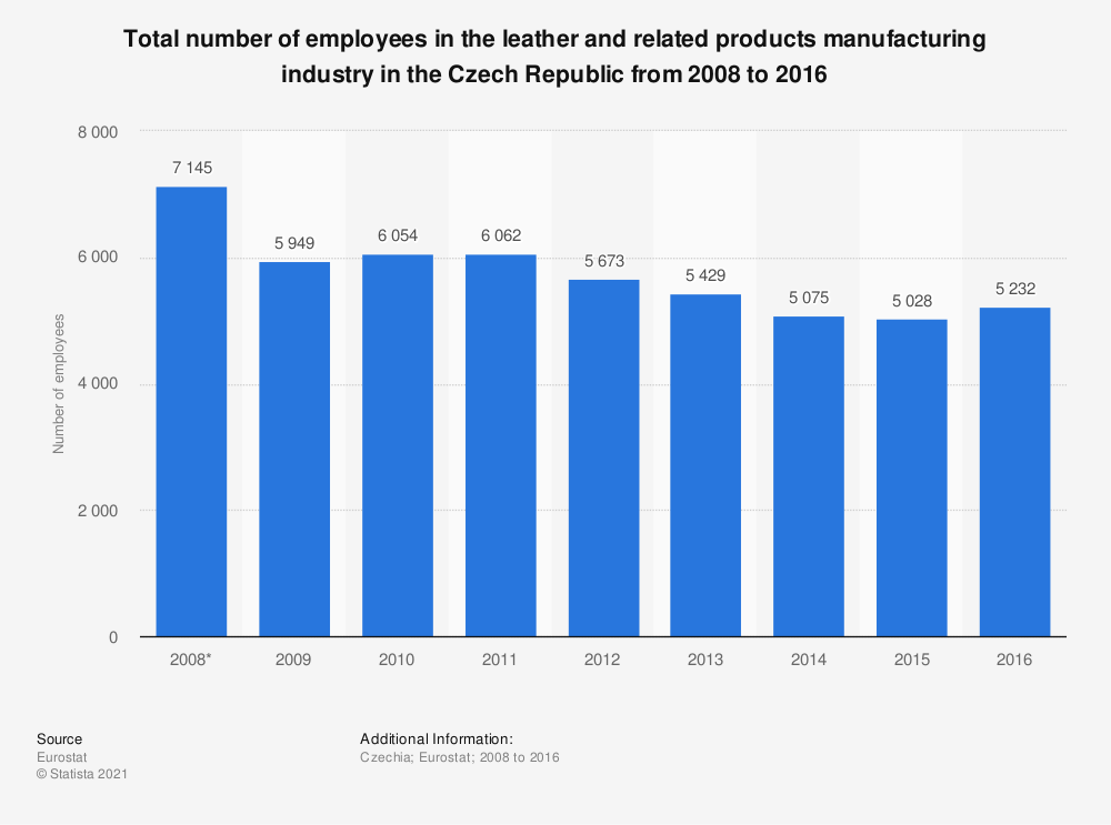 Statistic: Total number of employees in the leather and related products manufacturing industry in the Czech Republic from 2008 to 2016 | Statista