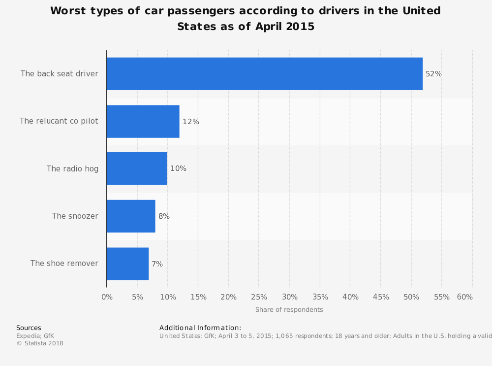 Statistic: Worst types of car passengers according to drivers in the United States as of April 2015 | Statista