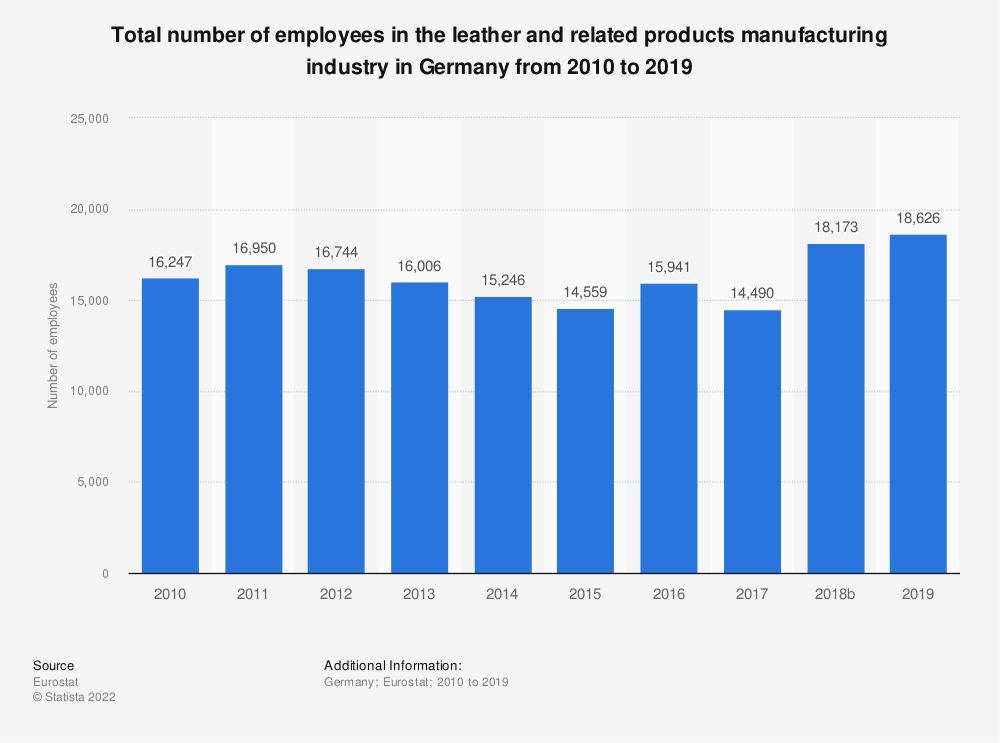 Statistic: Total number of employees in the leather and related products manufacturing industry in Germany from 2008 to 2016 | Statista