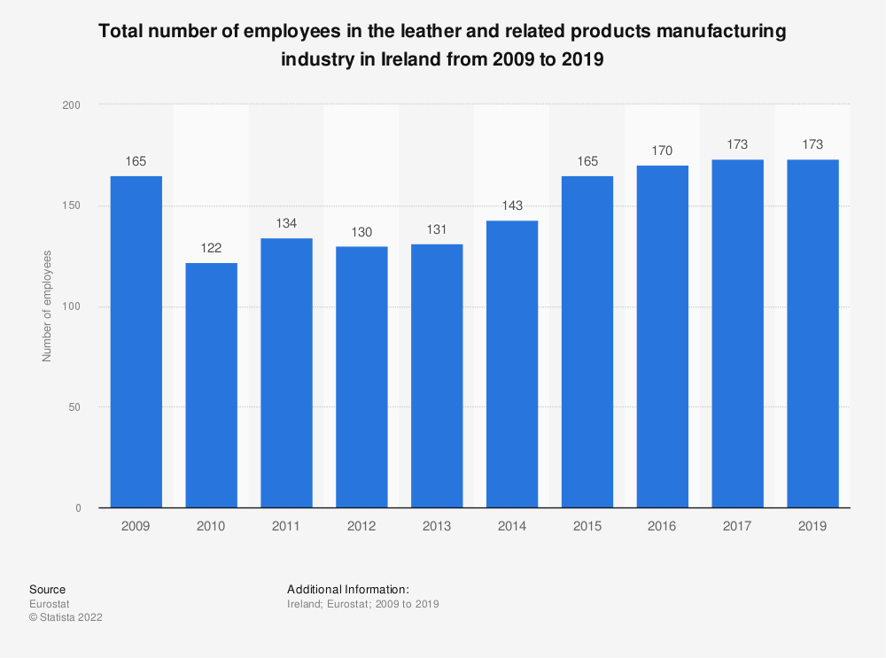 Statistic: Total number of employees in the leather and related products manufacturing industry in Ireland from 2008 to 2016 | Statista