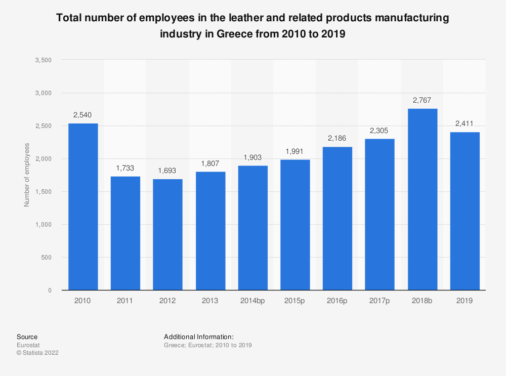 Statistic: Total number of employees in the leather and related products manufacturing industry in Greece from 2008 to 2016 | Statista