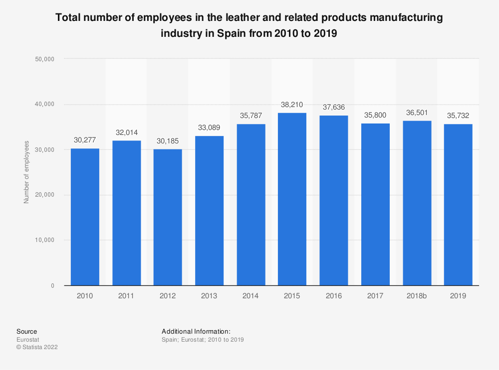 Statistic: Total number of employees in the leather and related products manufacturing industry in Spain from 2008 to 2016 | Statista
