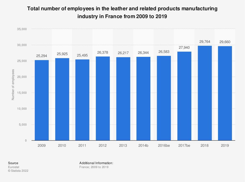 Statistic: Total number of employees in the leather and related products manufacturing industry in France from 2008 to 2018 | Statista