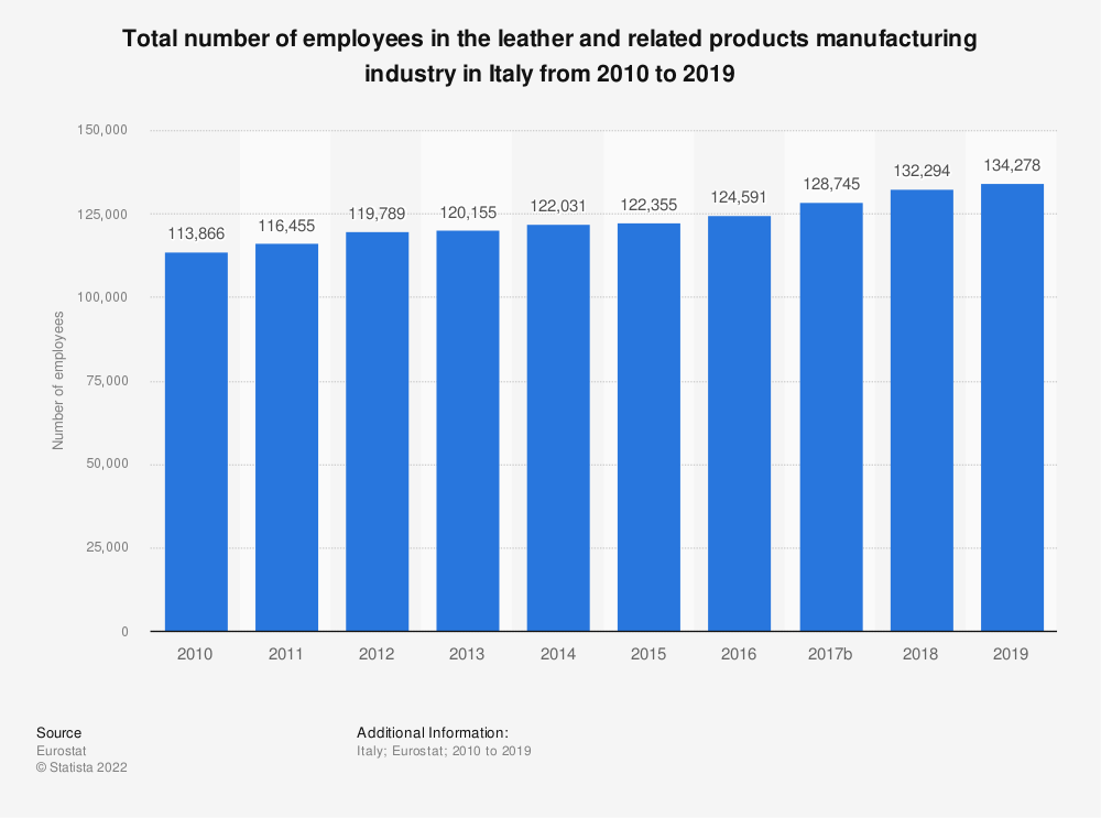 Statistic: Total number of employees in the leather and related products manufacturing industry in Italy from 2008 to 2016 | Statista