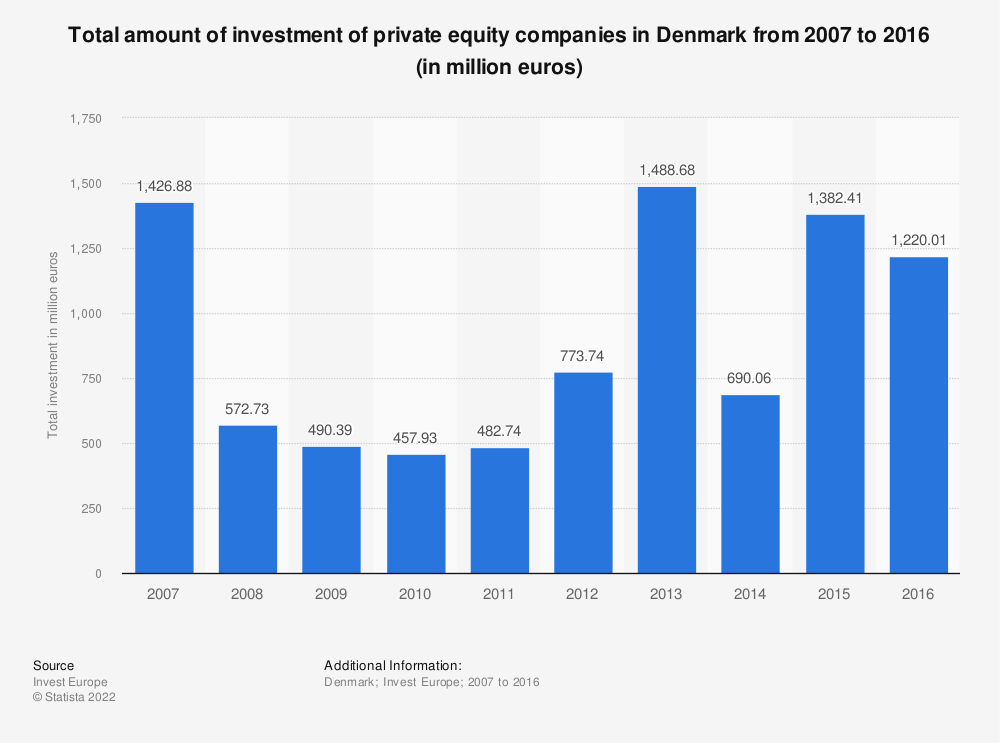 Statistic: Total amount of investment of private equity companies in Denmark from 2007 to 2016 (in million euros) | Statista