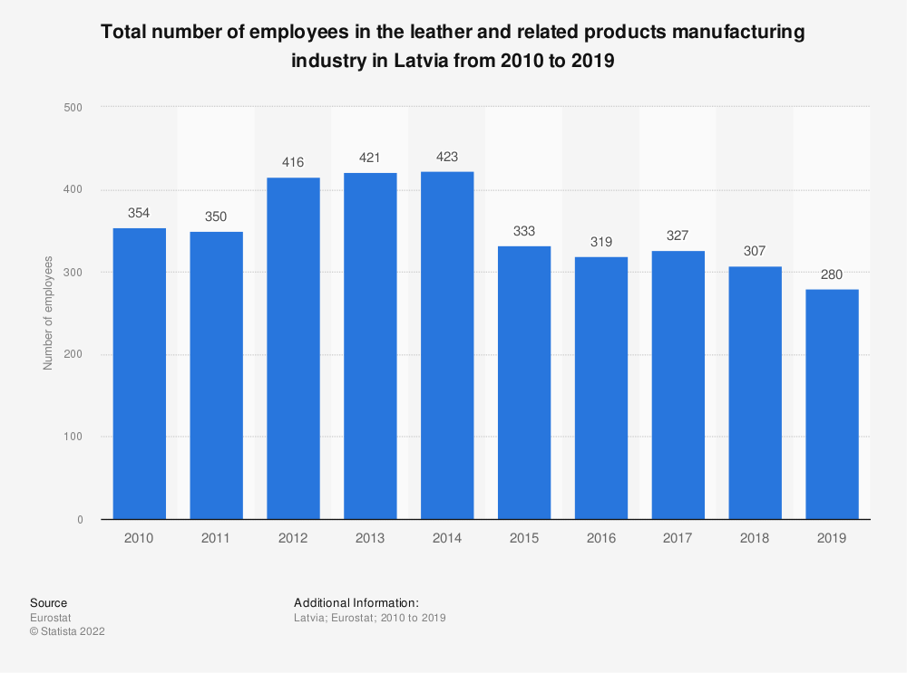 Statistic: Total number of employees in the leather and related products manufacturing industry in Latvia from 2008 to 2016 | Statista