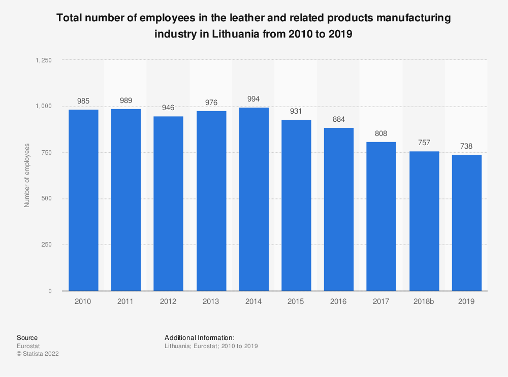 Statistic: Total number of employees in the leather and related products manufacturing industry in Lithuania from 2008 to 2016 | Statista