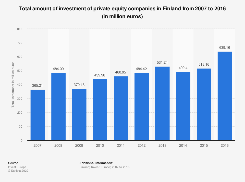 Statistic: Total amount of investment of private equity companies in Finland from 2007 to 2016 (in million euros) | Statista