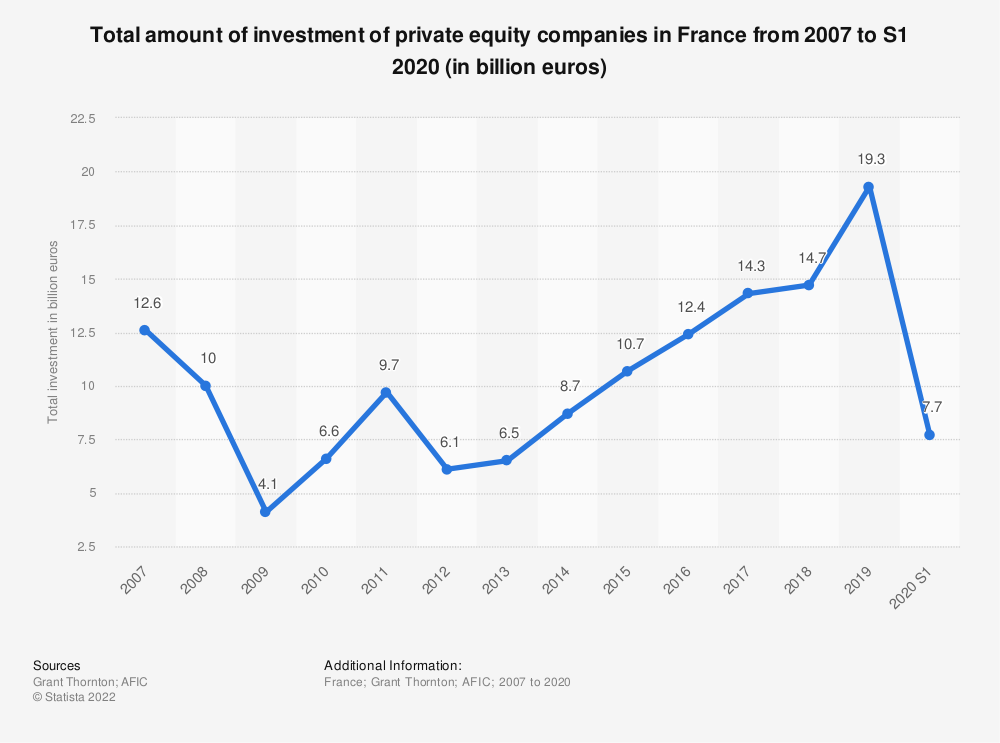 Statistic: Total amount of investment of private equity companies in France from 2007 to S1 2020 (in billion euros) | Statista