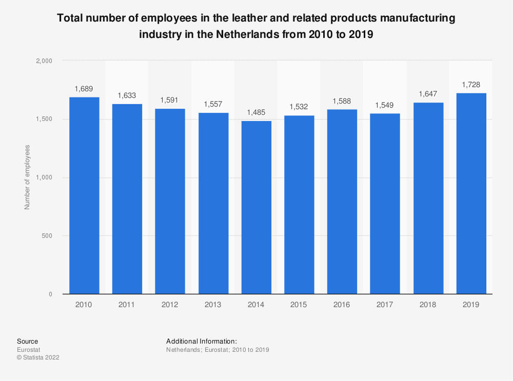 Statistic: Total number of employees in the leather and related products manufacturing industry in the Netherlands from 2008 to 2016 | Statista