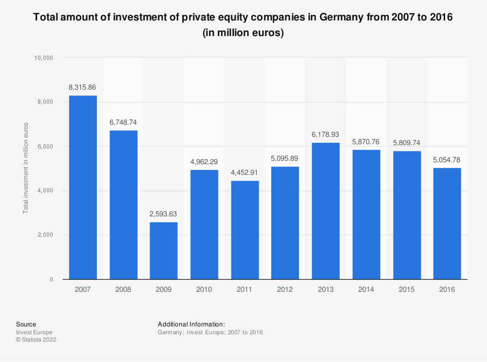 Statistic: Total amount of investment of private equity companies in Germany from 2007 to 2016 (in million euros) | Statista
