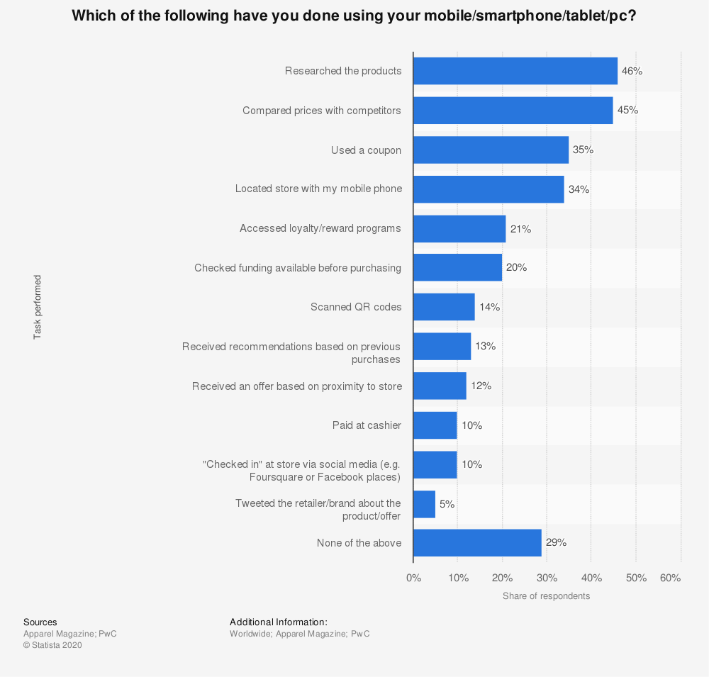 Statistic: Which of the following have you done using your mobile/smartphone/tablet/pc? | Statista