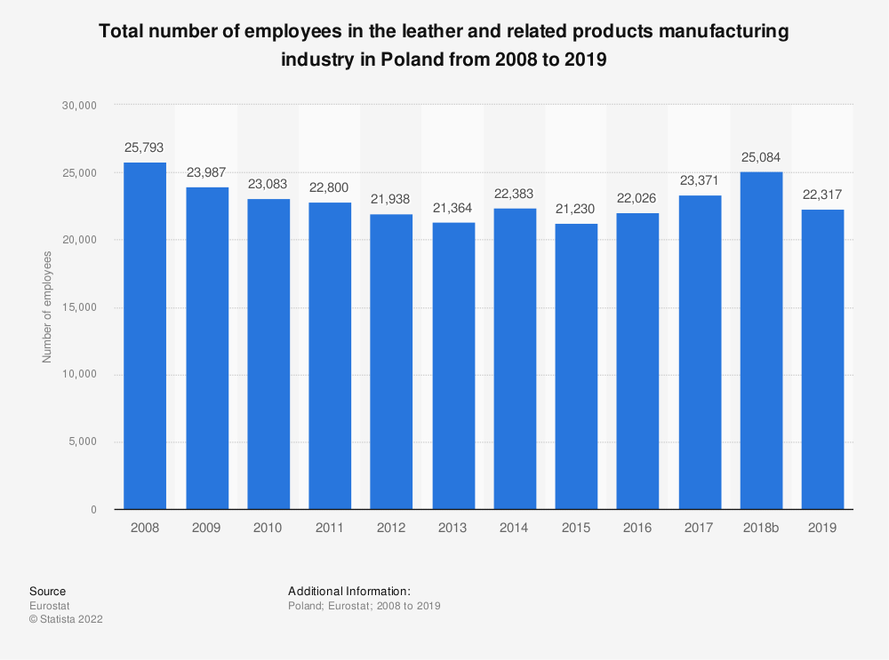 Statistic: Total number of employees in the leather and related products manufacturing industry in Poland from 2008 to 2016 | Statista