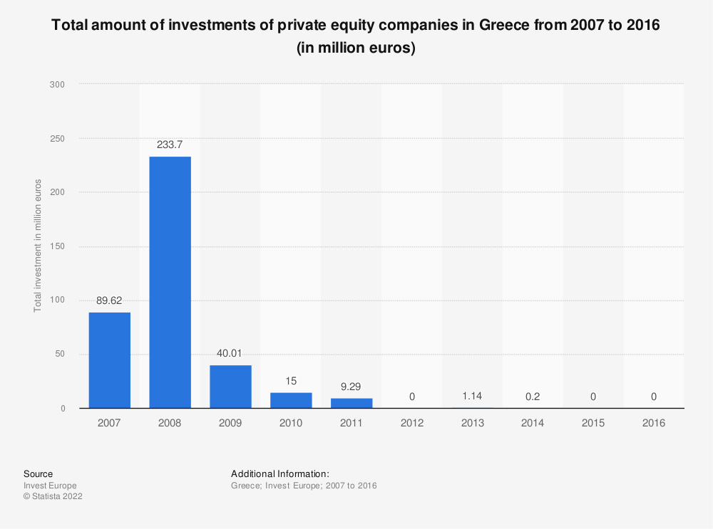Statistic: Total amount of investments of private equity companies in Greece from 2007 to 2016 (in million euros) | Statista