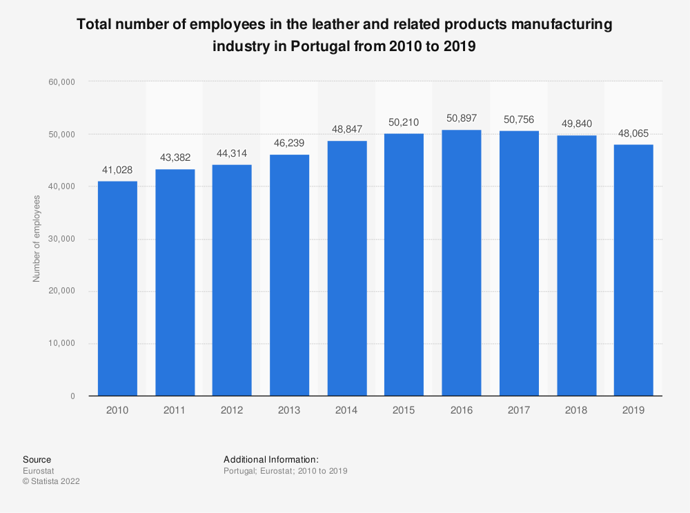 Statistic: Total number of employees in the leather and related products manufacturing industry in Portugal from 2008 to 2016 | Statista