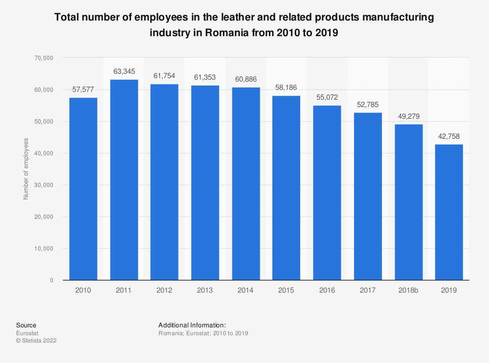 Statistic: Total number of employees in the leather and related products manufacturing industry in Romania from 2008 to 2016 | Statista
