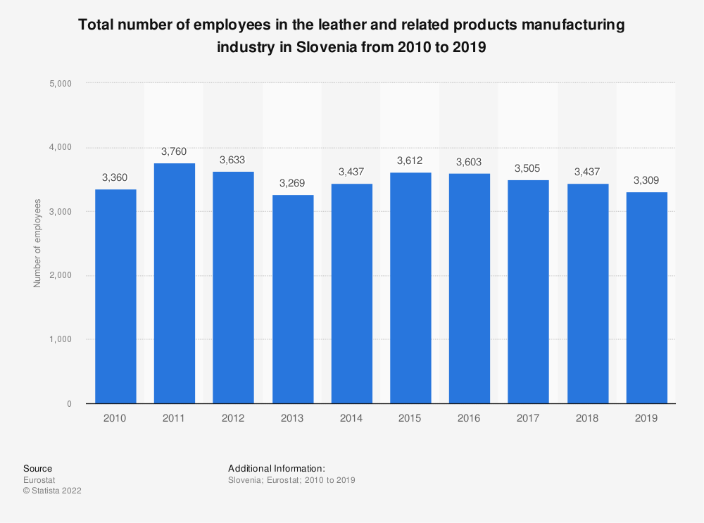 Statistic: Total number of employees in the leather and related products manufacturing industry in Slovenia from 2008 to 2016 | Statista