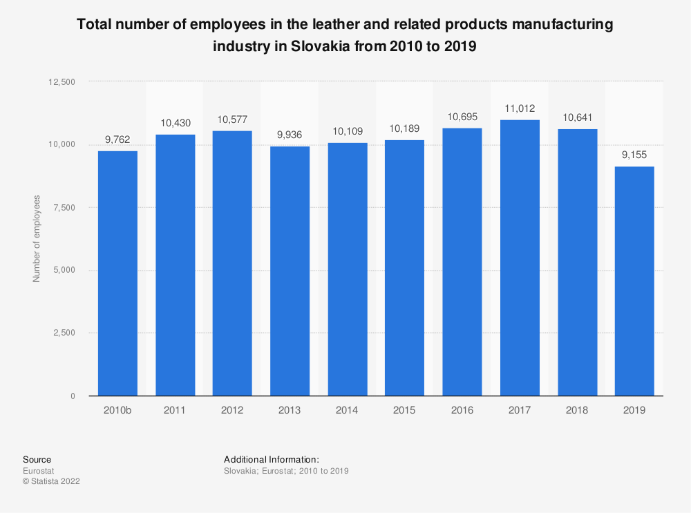 Statistic: Total number of employees in the leather and related products manufacturing industry in Slovakia from 2008 to 2016 | Statista